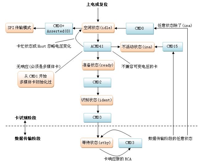 【转】嵌入式Linux知识:S3C2440上 MMC\/SD