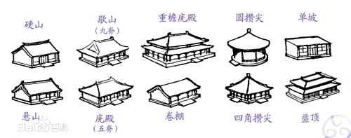 Building House Design
