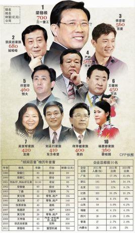2011�9/)9�'y�G{�Y_2011海南清水湾胡润百富榜