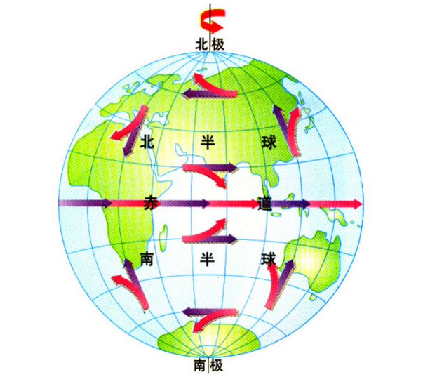 在地转运动中,水平气压梯度力与科里奥利力相平衡.图片