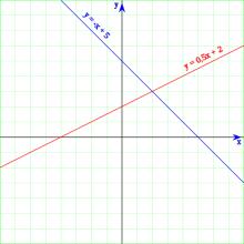 两线交点是这个线性方程组的解。
