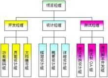 软件本地化测试设计流程