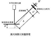 激光测厚仪原理