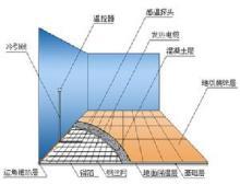 集中供暖设计图