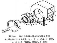 离心式raybet注册主要解构