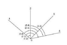全组合测角法,方向观测法
