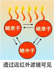 碳晶板发热原理图解