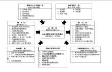 过程设计和开发及确认乌龟图图片
