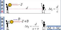 牛顿绝对时空观公式及假设图