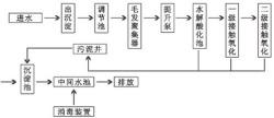 生活污水处理流程图