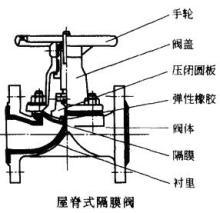 屋脊式隔膜阀