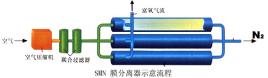 smn氮膜系统是一种空气分离设备,smn氮膜系统由空气压缩机,过滤器和图片