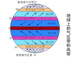 因而气压单位也不统一,这不便于对全球的气压进行比较分析.图片