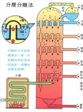 石油分馏_高一化学,石油是混合物,其分馏产品汽油为纯净物.是不