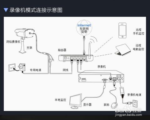 网络监控摄像机安装设置步骤手机远程监控