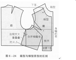 服装纸样设计方法图片