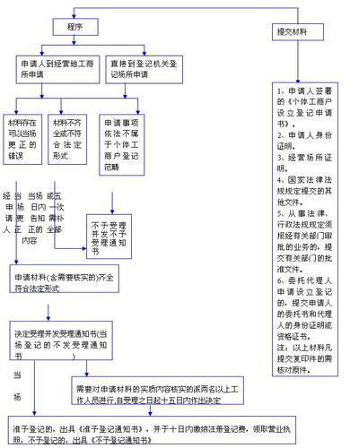 �k���w工商��I�I�陶招枰�什么材料?
