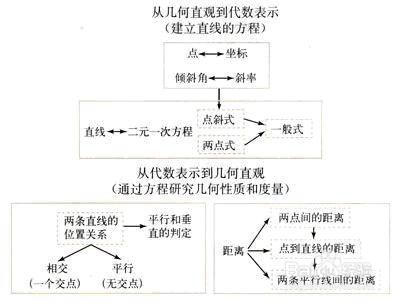 数学高中学习方法书本高中英语选修答案6图片
