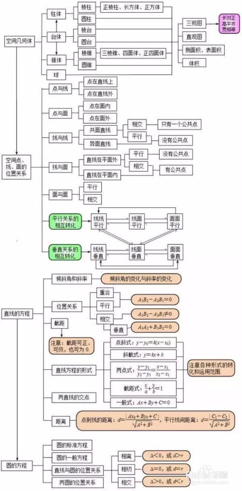 高中物理知识点总结图