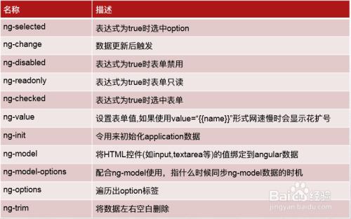 html5高级工程师之angularjs