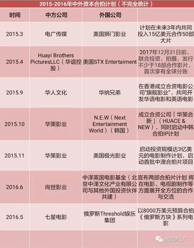 中美合拍这一年:中国元素有所突破但仍亏损连连