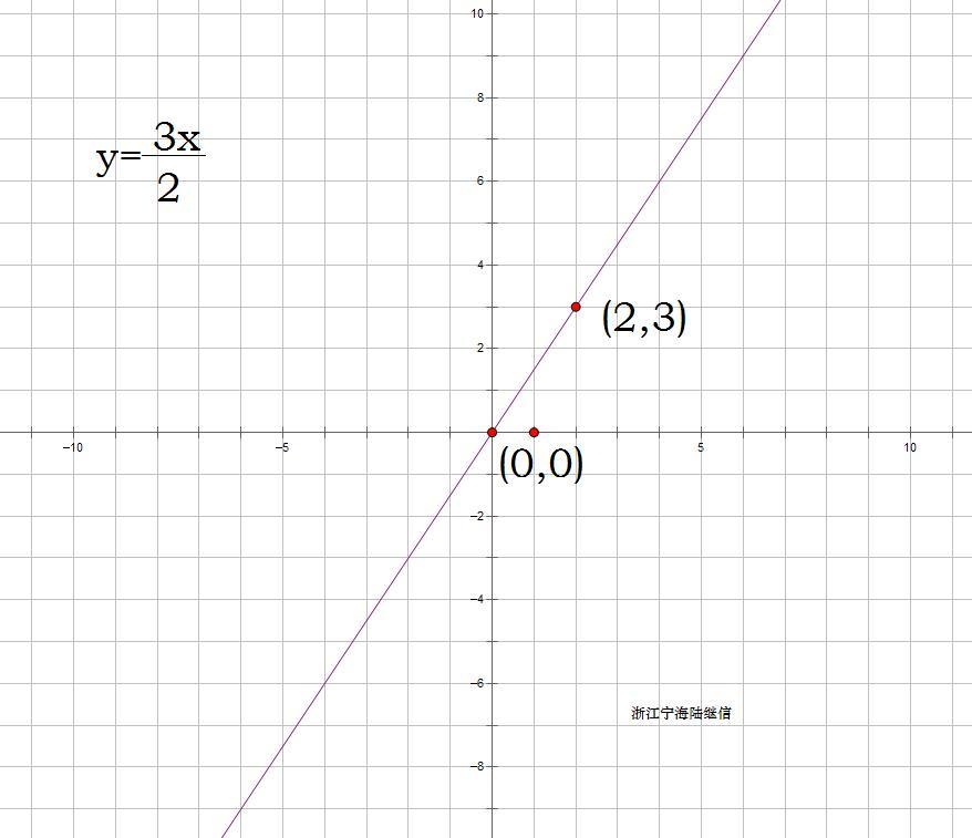 y=1-3x2的图像