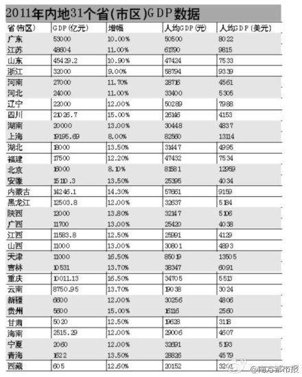 2015全国gdp省份排名