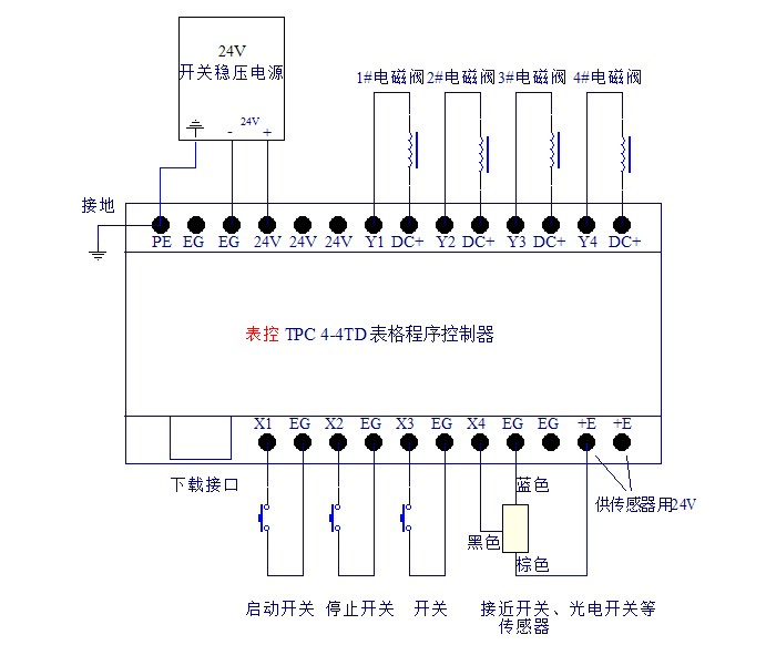 图中是接了4个气缸电磁阀的接线图,可以根据需要控制4个以下的电磁阀.图片