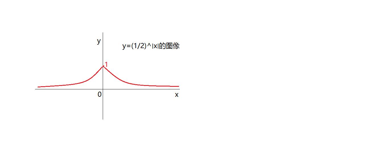 y=x/(1 x^2)的图像