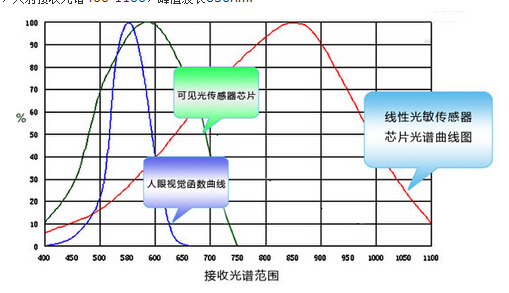光电池对入射光的波长有什么要求