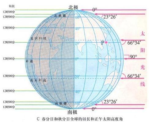 公�yd�9�މ_每年太阳直射赤道的日期是( ) a.3月21日 b.6月22日 c.9月23日 d.