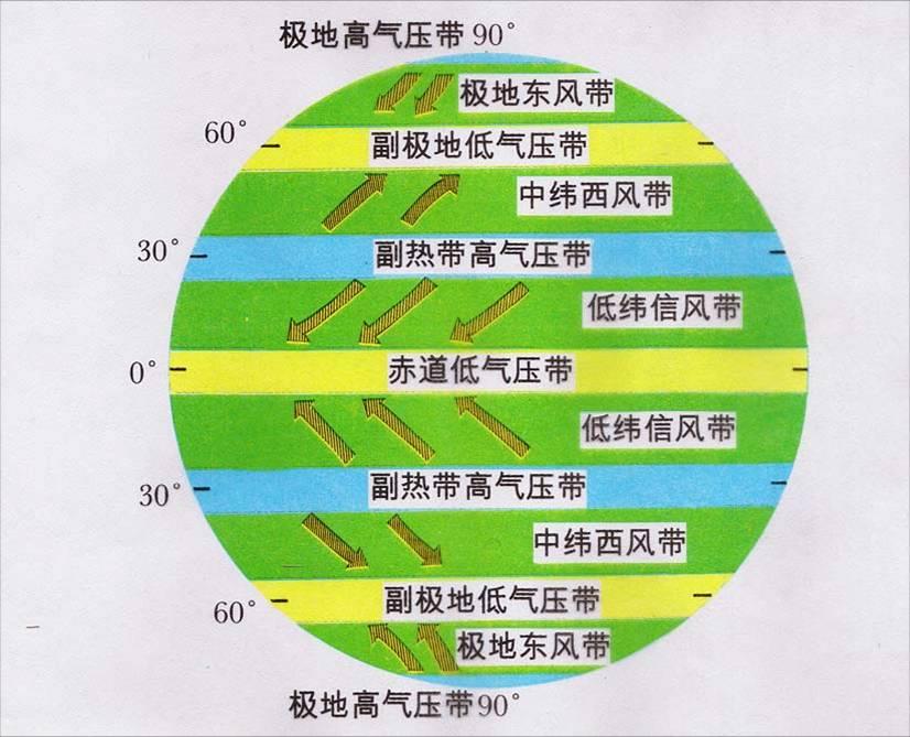 地球风带气压带分布图图片