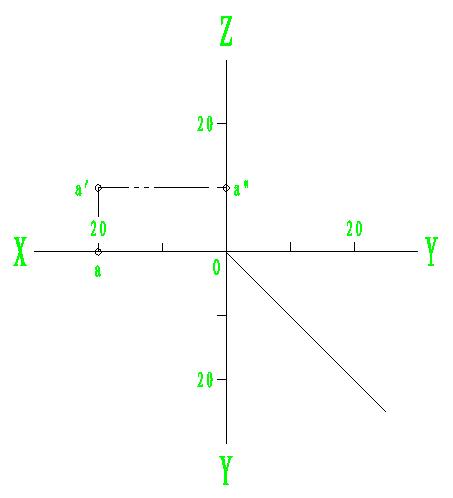点a的z坐标反映了