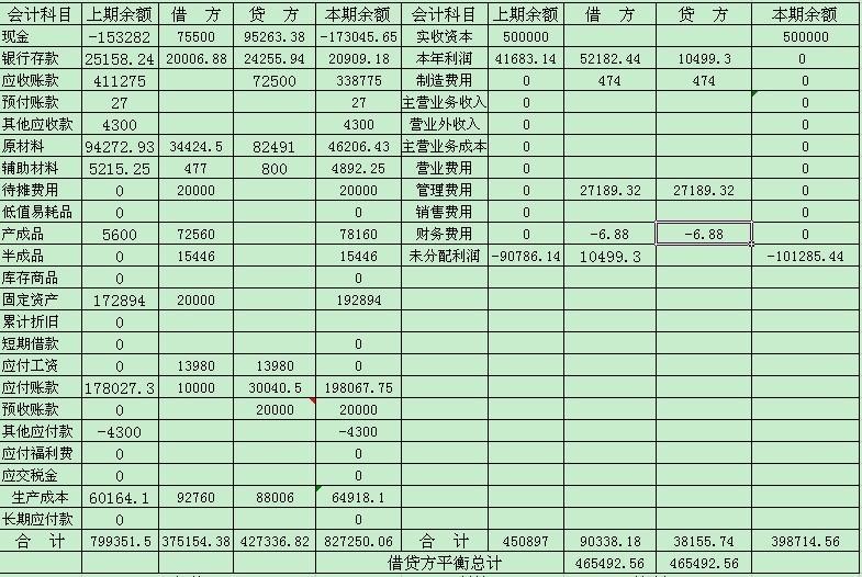 资产负债表存货_借方是费用支出类科目,贷方是库存商品和收入类科目,会计分录对吗?