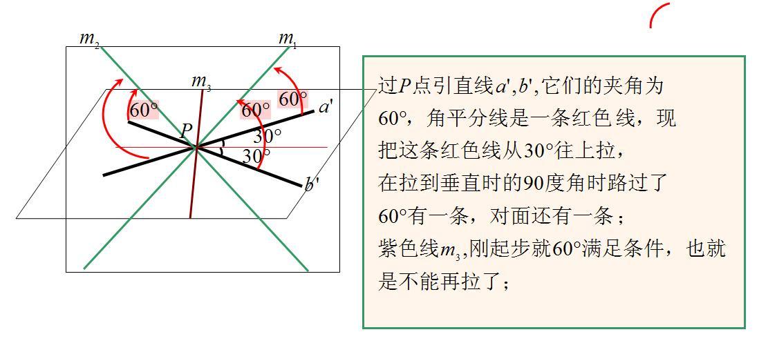 两条异面直线所成的角是60度,那么过空间一点与a,b都成60度角的直线有图片