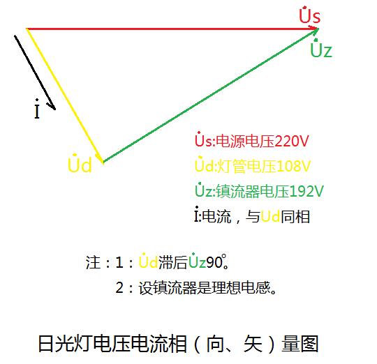 日光灯电压电流相量图