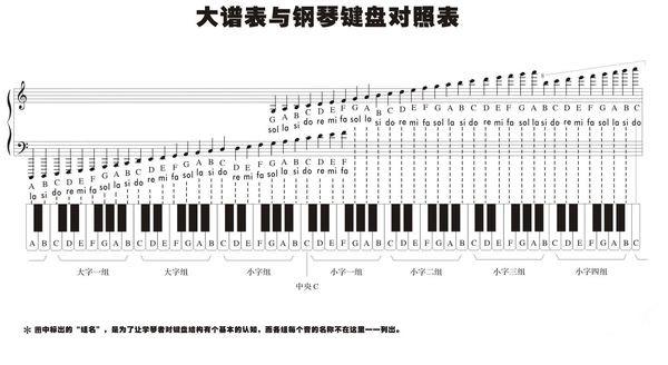 这是钢琴键盘图与大谱表的对照表图片
