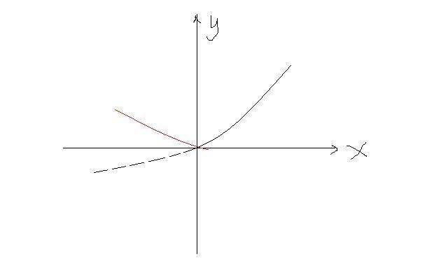 直�yaY�Y��&_y=|a^x-1|的图像怎么画?