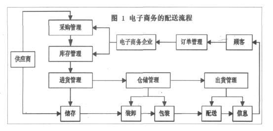 b2c电子商务环境下物流模式研究---以京东商城为例图片