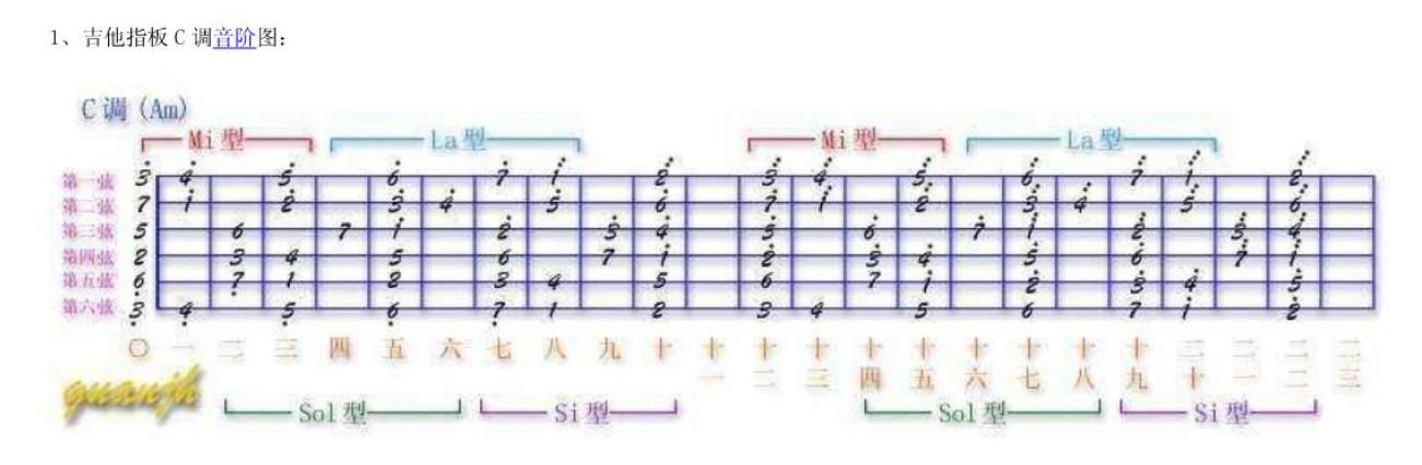五线谱六弦的音