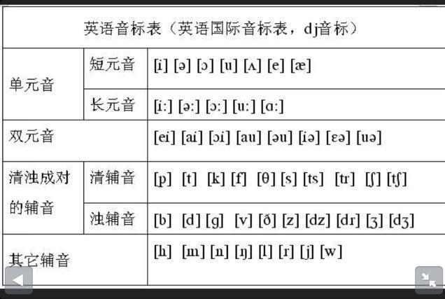 求48个音标要怎样读.有中文谐音吗?