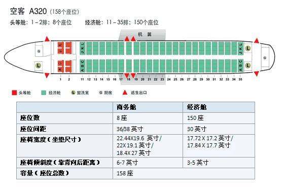南航空客320,座位号42k是什么座位?机翼遮挡吗?图片