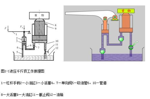 液压千斤顶的的工作原理是什么?图片