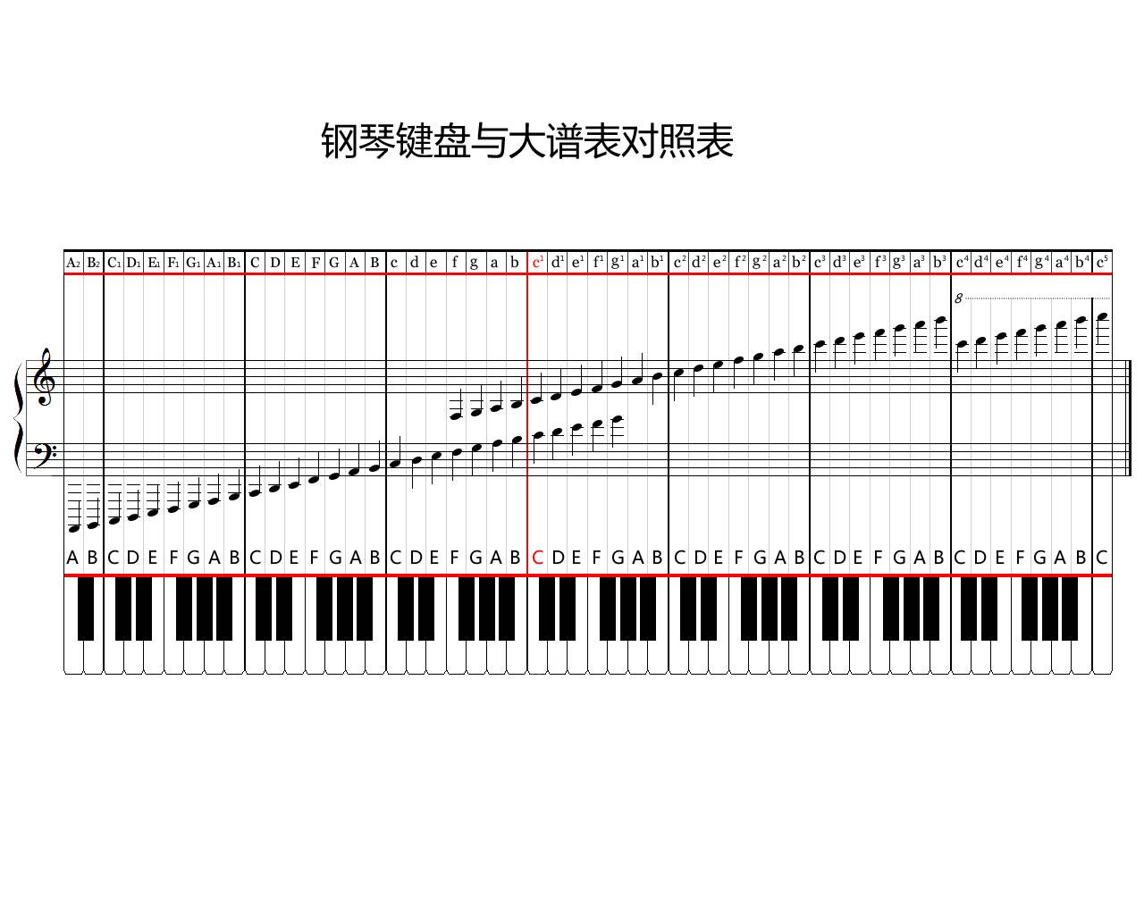 有谁知道在什么网站能找到大谱表与钢琴键盘对照表.图片