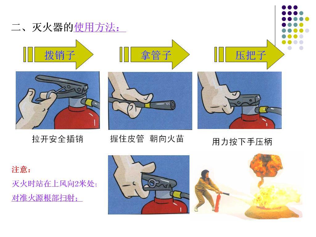 用方法_谁有灭火器的使用方法矢量图片?急急急急