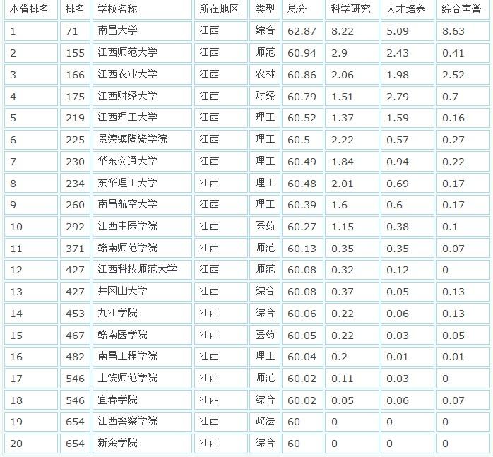 江西省内大学的排名