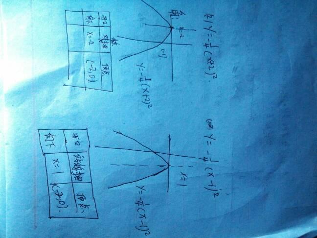 二次函数知识总结表格