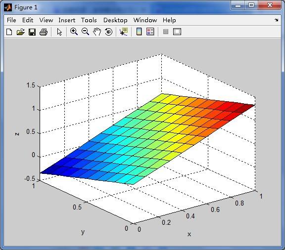 1�yK^[�Z��i[@_这样当x=0,y=1,z为负值