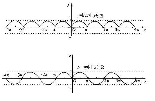什么���\y�*9�-_y=|sin|的函数图象