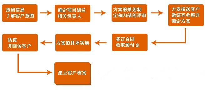 会议筹备流程_会议接待流程的会议期间